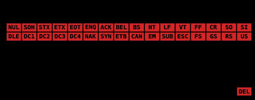 ASCII_Code_Chart