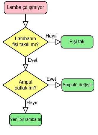 Akış Diyagramı - Algoritma